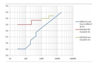 sulis-military-graph-300x200